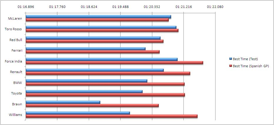 Barcelona lap time comparison, 2009