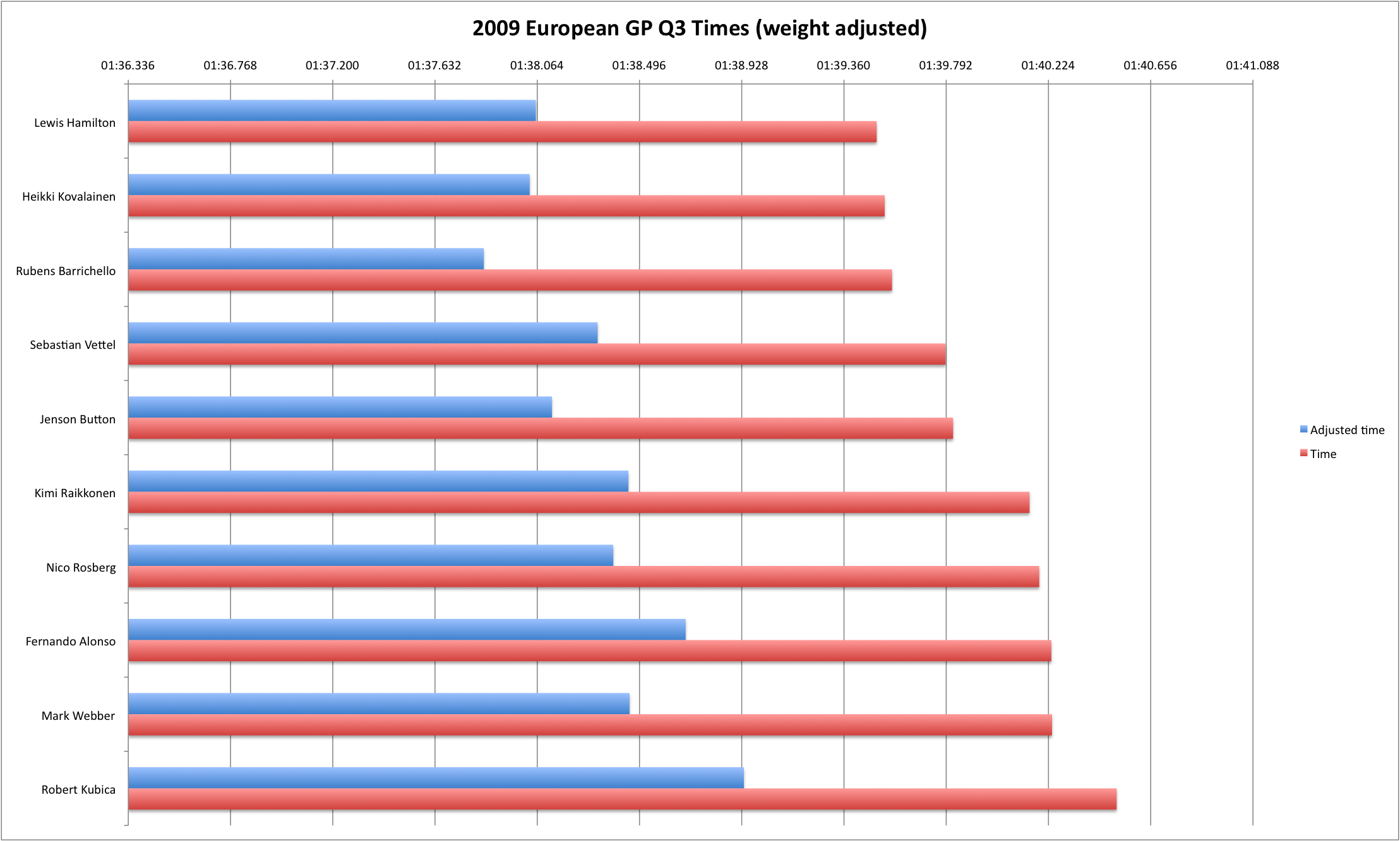 2009 European GP Q3 (weight-adjusted)