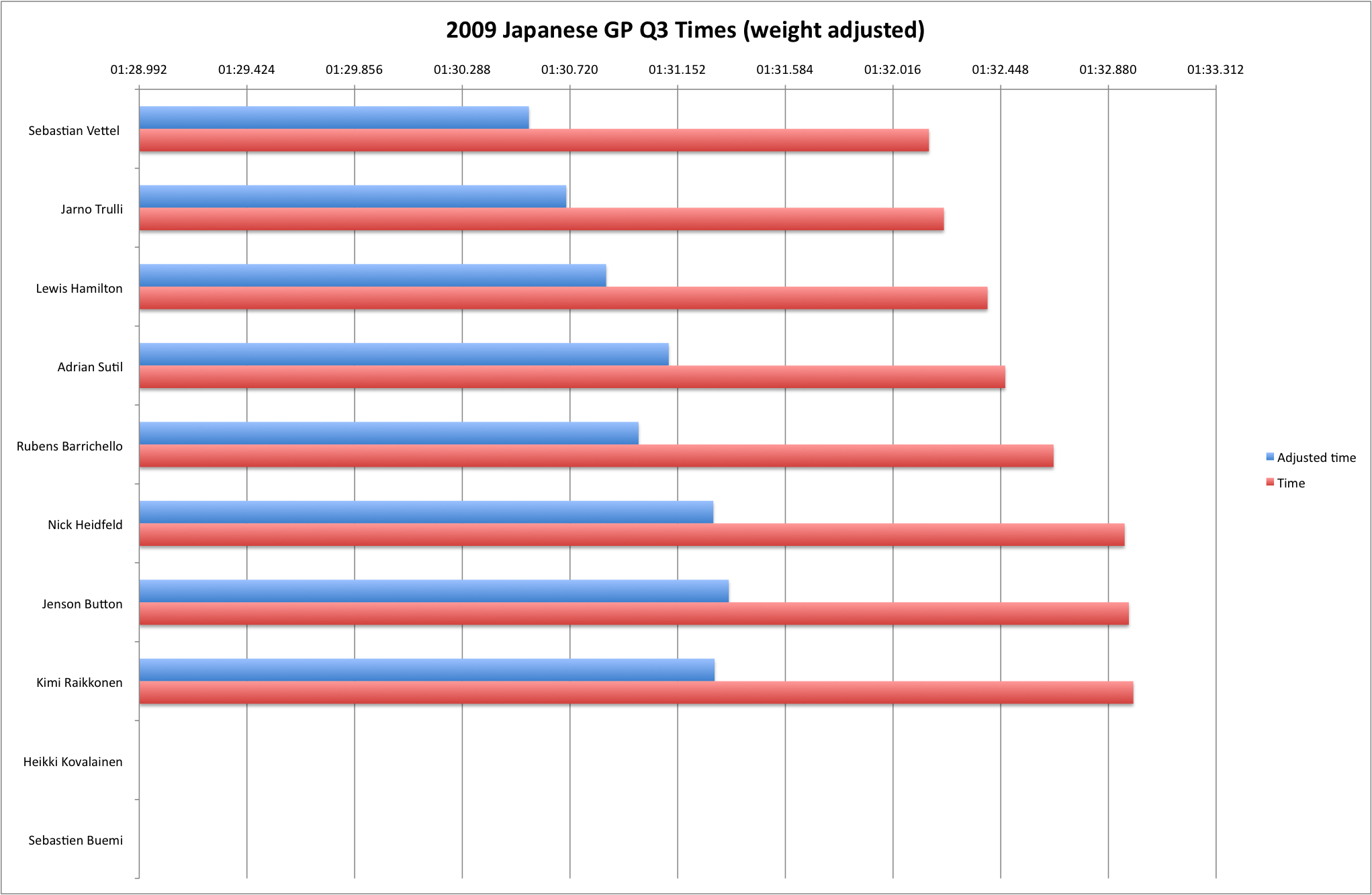 2009 Japanese GP Q3 (weight-adjusted)